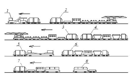 1 - щебнеочистительный поезд