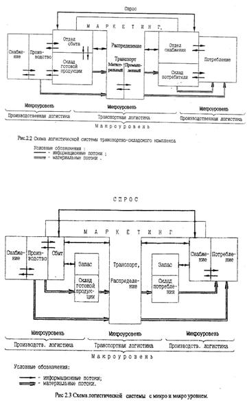 логистической системе.