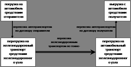 Рисунок 2.3 – Технологическая
